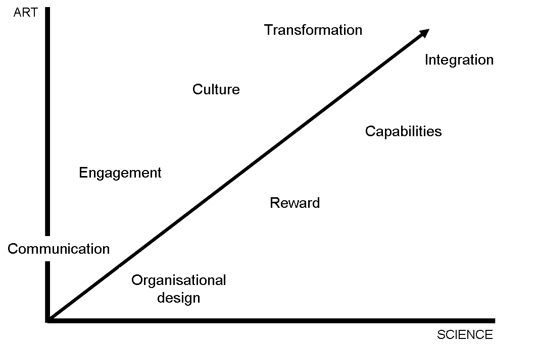 the art and the science of change from Melcrum